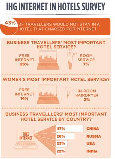 ihg internet survey